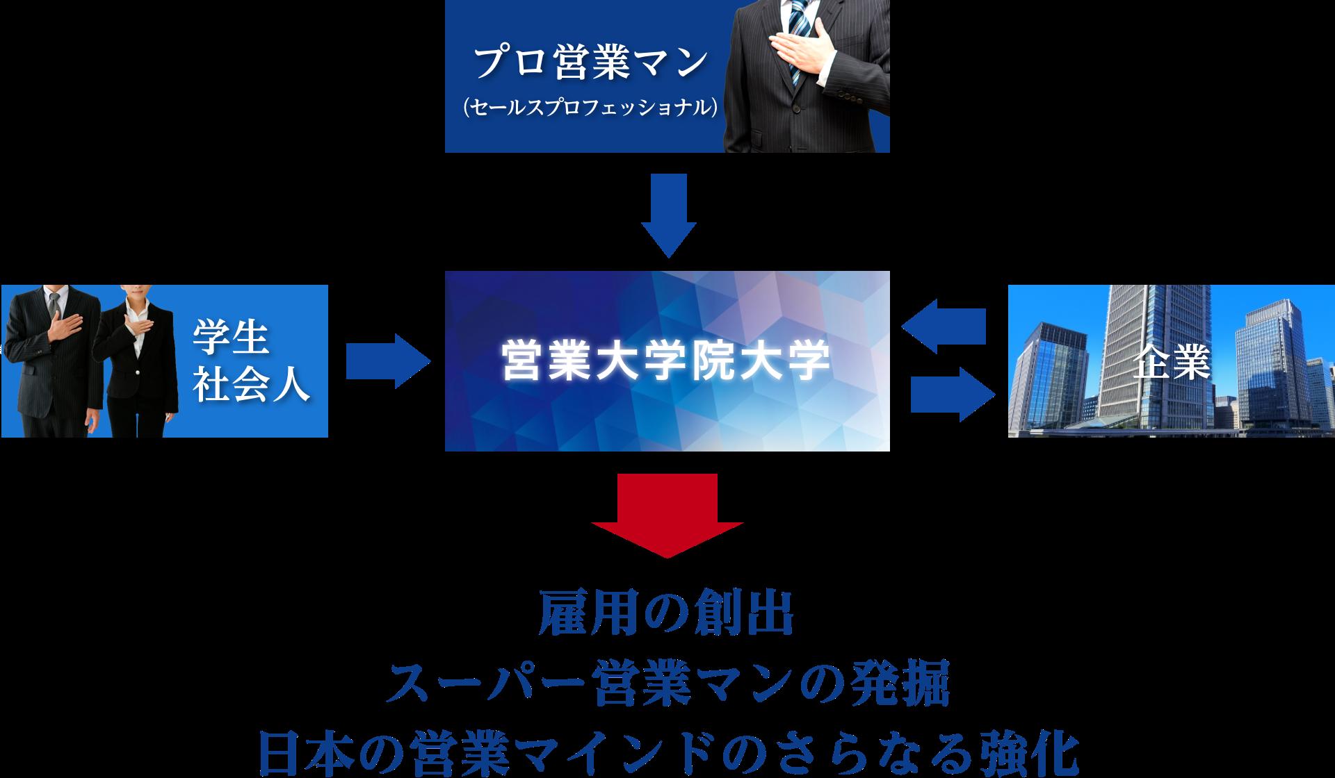 営業大学院大学構想イメージ