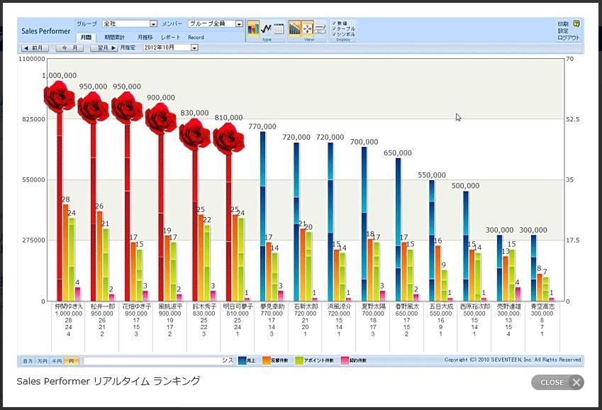 営業 売上 管理ソフト グラフシステム セールスパフォーマー