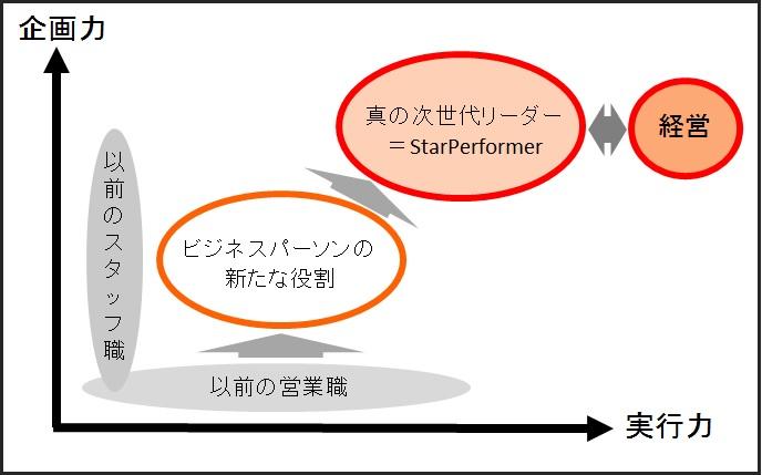 次世代リーダー(StarPerformer)の資質