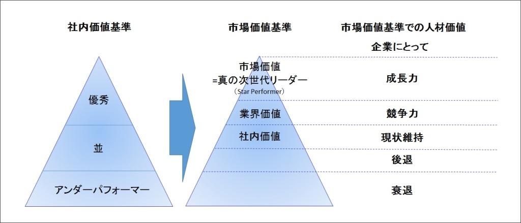 社内価値基準からの市場価値基準へのシフト